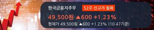 [한경로보뉴스] '한국금융지주우' 52주 신고가 경신, 외국계 증권사 창구의 거래비중 16% 수준