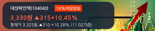 [한경로보뉴스] '대성파인텍' 10% 이상 상승, 2018.1Q, 매출액 98억(-17.1%), 영업이익 8억(-27.6%)
