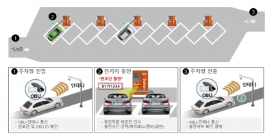 에스트래픽, 전국 이마트에 전기차 충전인프라 구축