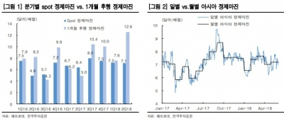 """SK이노베이션, 양호한 2Q 실적·자사주 매입이 주가 견인""-한국"