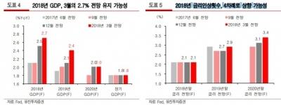 """""""6월 FOMC 금리 인상 전망…신흥국 불안 확산 가능성 높지 않다""""-유진"""