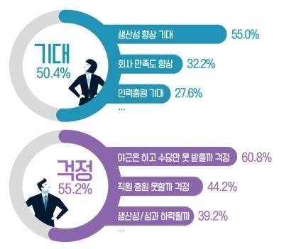 '생산성 향상 기대' vs '야근수당만 못 받는거 아냐?' '주 52시간 근무' 기대 반·걱정 반