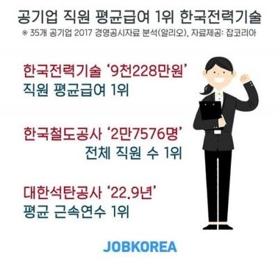 공기업 직원 평균 연봉 1위는 한전기술 9228만원