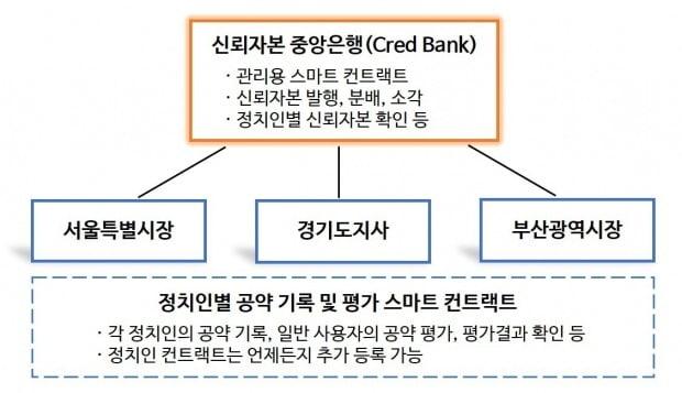 '박원순·이재명 코인' 나왔다…블록체인으로 정치인 공약평가