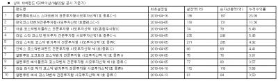'인기몰이' 사모 코스닥벤처펀드, 수익률 상위보니