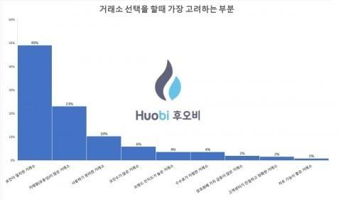 """후오비 코리아 """"암호화폐 투자자, 보안 가장 중시"""""""