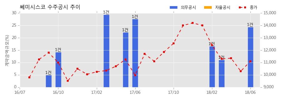 [한경로보뉴스] 쎄미시스코 수주공시 - 당사 디스플레이 검사장비 61억원 (매출액대비 24.36%)