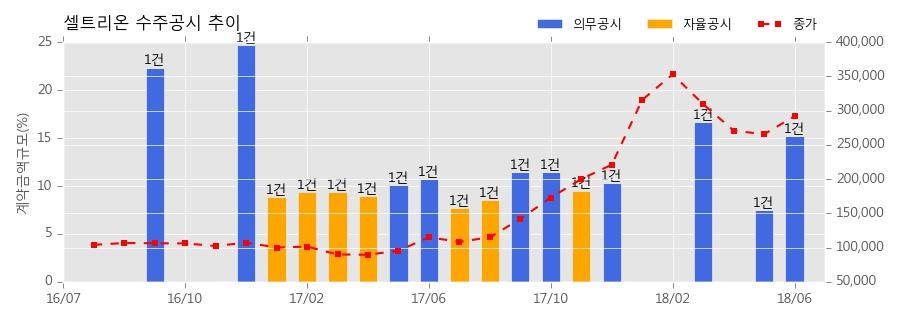 [한경로보뉴스] 셀트리온 수주공시 - 바이오시밀러 항체의약품(램시마, 트룩시마)판매 1,446억원 (매출액대비 15.24%)
