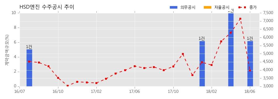[한경로보뉴스] HSD엔진 수주공시 - 선박용 엔진 477억원 (매출액대비 6.2%)