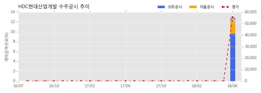 [한경로보뉴스] HDC현대산업개발 수주공시 - 화성 병점지구 아이파크캐슬 신축공사 2,801.2억원 (매출액대비 5.2%)