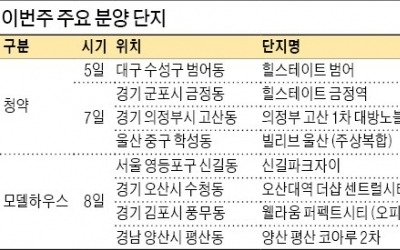 선거 앞두고 '숨고르기'… 5곳 청약