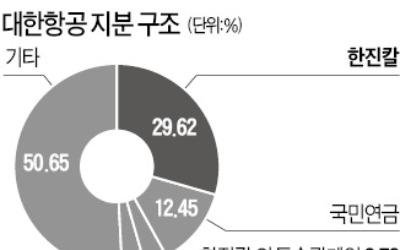 """국민연금 """"한진, 경영관리 개선 대책 내놔라"""""""