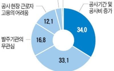 """""""52시간 근무제… 건설현장 공사비 최대 14.5% 급증"""""""