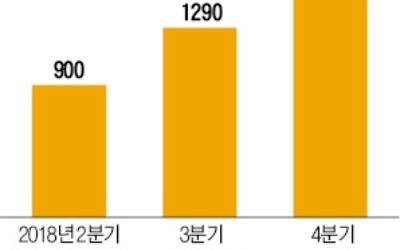 '역사적인 날' 돌아온 현대산업개발… 경협株 새 주인공 될까