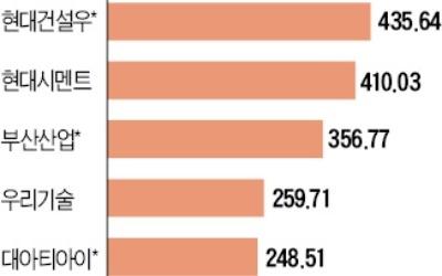경협株 상승률 1위는 현대건설우