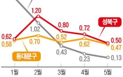 """서울 동북권 """"우리도 인기 지역"""""""