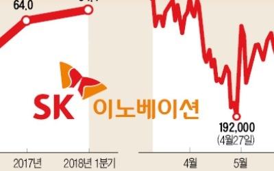 '화학株'로 변신 중인 SK이노베이션, 시총 20兆 재도전
