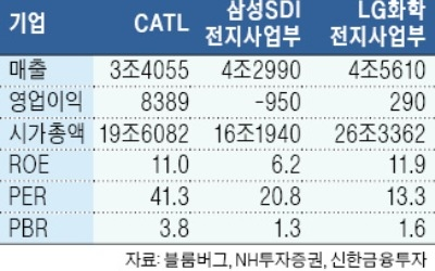 中 CATL, 상장후 5일 연속 상한가… 국내 2차전지株도 재평가 받나