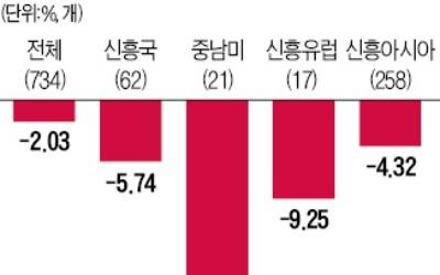 중남미펀드 3개월간 21% 손실