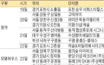 고덕자이·목동래미안 등 7422가구 분양