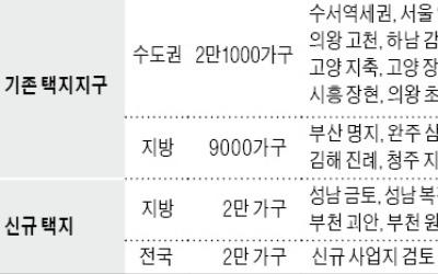 '신혼희망타운' 수서·위례서도 2억~3억원에 나온다