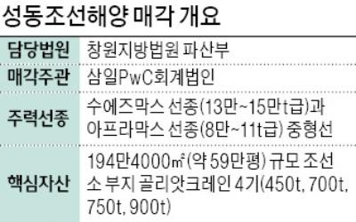 회생절차 2개월 만에… 성동조선, 새 주인 찾기 본격화