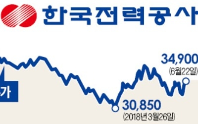 전기요금 인상·유가 하락 수혜… 한국전력, 바닥 찍고 반등할까