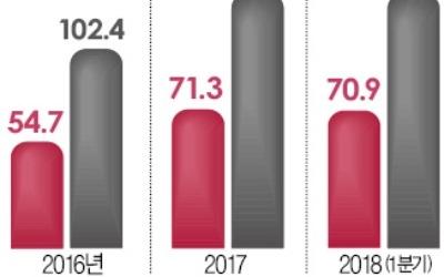 """""""국민연금 주주권 행사 외부에 맡겨라"""""""