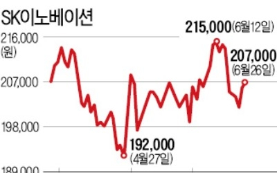 친환경 선박 연료 의무화 'IMO 2020' 시행 눈앞… SK이노베이션, 최대 수혜株 되나