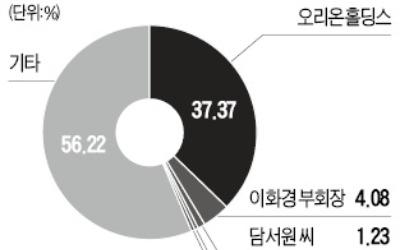 오리온그룹 '3세 승계' 시동… 담철곤 회장, 자녀에 62만株 증여