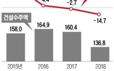 국내 건설경기 '3년 호황' 끝나간다