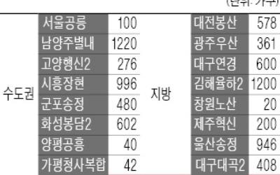 '임대료 月 10만원'… 행복주택 16곳 8069가구 공급
