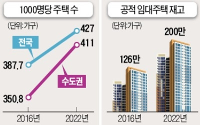 다주택자 '임대 등록' 2020년 의무화… 주택 임대가격 국가가 직접 통제한다