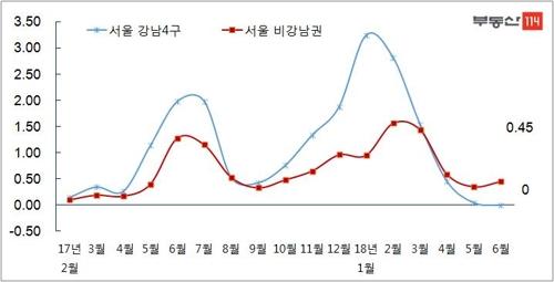 4월 이후 서울 비강남권 아파트값 상승률 강남권 앞질러
