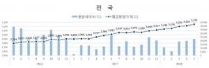 5월 민간아파트 분양가 3.3㎡당 1064만원… 전월보다 1.10%↑