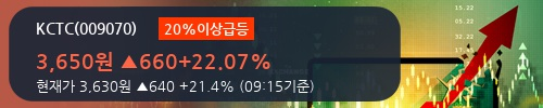 [한경로보뉴스] 'KCTC' 20% 이상 상승, 전형적인 상승세, 단기·중기 이평선 정배열