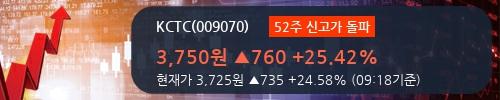 [한경로보뉴스] 'KCTC' 52주 신고가 경신, 2018.1Q, 매출액 959억(+1.0%), 영업이익 33억(+35.4%)