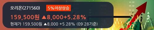 [한경로보뉴스] '오리온' 5% 이상 상승, 전일 기관 대량 순매수