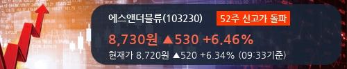 [한경로보뉴스] '에스앤더블류' 52주 신고가 경신, 외국인 3일 연속 순매수(1.1만주)