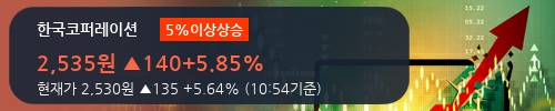 [한경로보뉴스] '한국코퍼레이션' 5% 이상 상승, 주가 상승 중, 단기간 골든크로스 형성