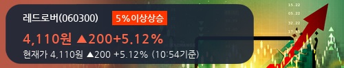 [한경로보뉴스] '레드로버' 5% 이상 상승, 전형적인 상승세, 단기·중기 이평선 정배열