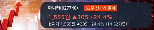 [한경로보뉴스] '마니커' 52주 신고가 경신, 전일 보다 거래량 급증, 거래 폭발. 11,556.7만주 거래중