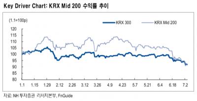 """""""대형주 주도 약세…틈새전략 KRX Mid 200 지수 주목""""-NH"""