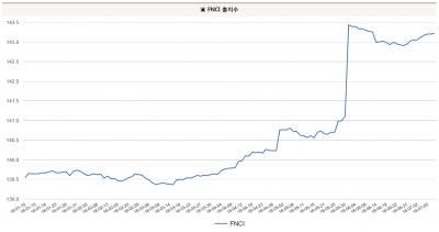 뚝 떨어진 기업 신용위험, FNCI지수 143 돌파