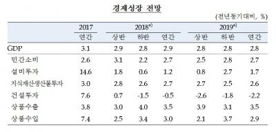 """한은, 성장률 전망치 올해 2.9%·내년 2.8% '하향'…""""투자 둔화"""""""