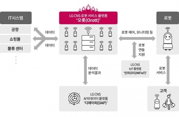 LG CNS, '오롯'으로 로봇 지휘본부 세운다