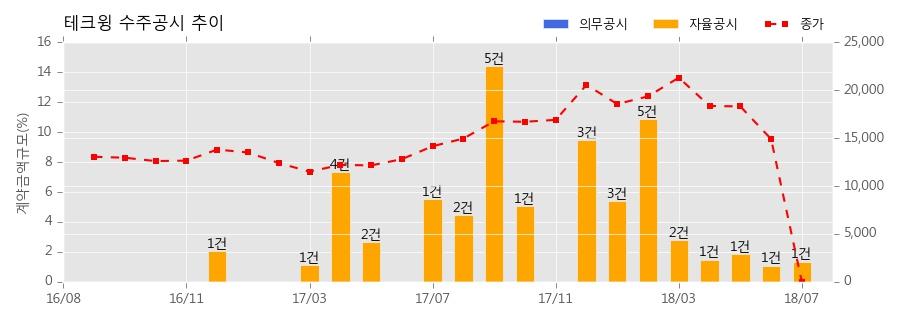[한경로보뉴스] 테크윙 수주공시 - 반도체 검사장비 공급계약 체결 30.4억원 (매출액대비 1.36%)
