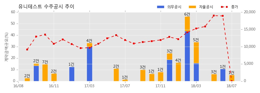 [한경로보뉴스] 유니테스트 수주공시 - 반도체 검사장비 92.2억원 (매출액대비 5.5%)