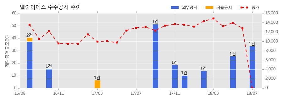 [한경로보뉴스] 엘아이에스 수주공시 - 레이저 제조장비 공급계약 체결의 건 310억원 (매출액대비 33.72%)