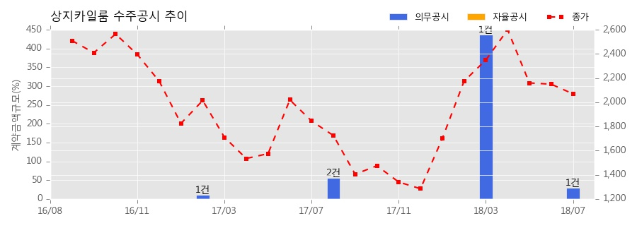 [한경로보뉴스] 상지카일룸 수주공시 - 삼전동 근린생활시설 신축공사 39.5억원 (매출액대비 29.32%)